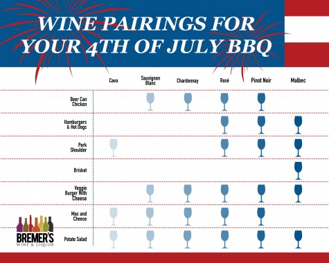 Bremer's BBQ pairings